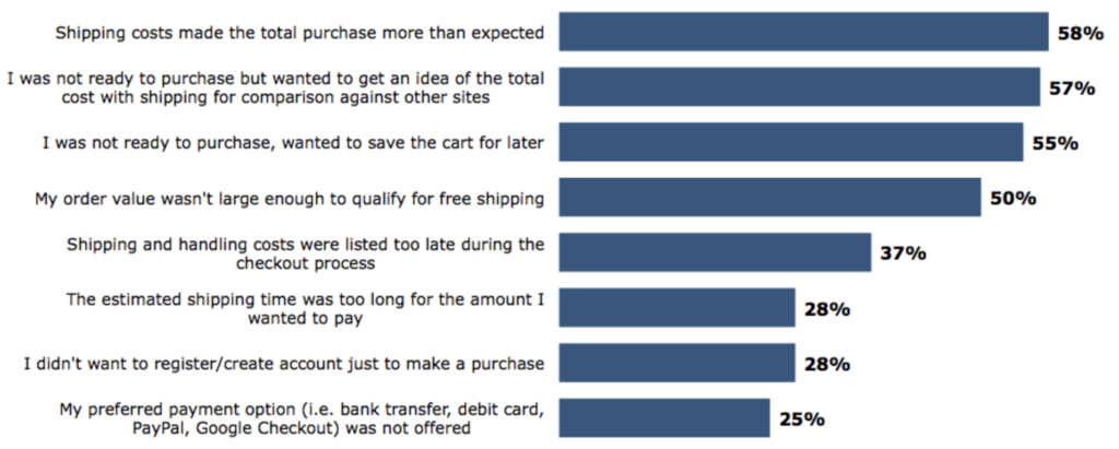 Top reasons users abandon shopping carts online.